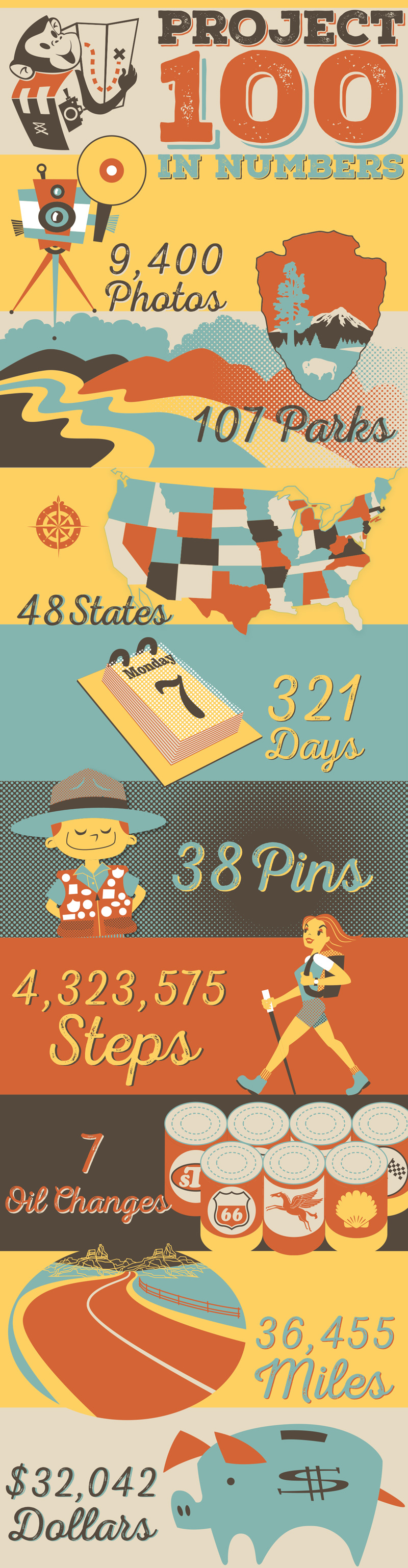 Infographic Project 100 in Numbers